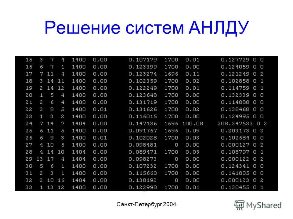 Санкт-Петербург 2004 Решение систем АНЛДУ