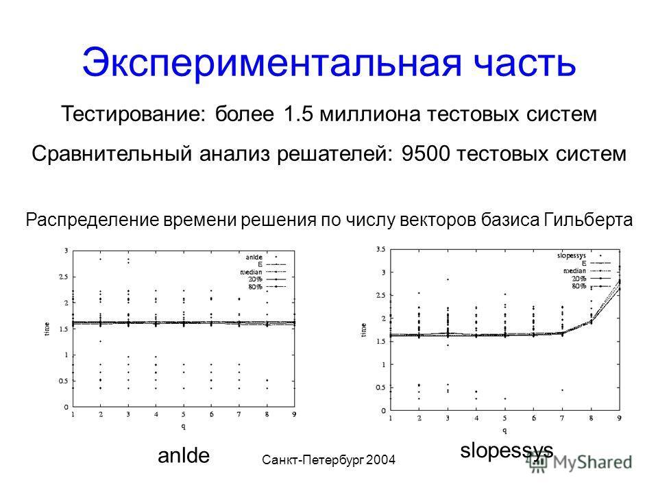 Санкт-Петербург 2004 Экспериментальная часть anlde slopessys Распределение времени решения по числу векторов базиса Гильберта Тестирование: более 1.5 миллиона тестовых систем Сравнительный анализ решателей: 9500 тестовых систем