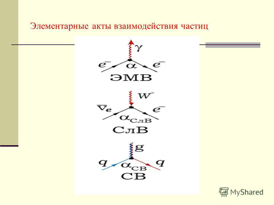 Элементарные акты взаимодействия частиц