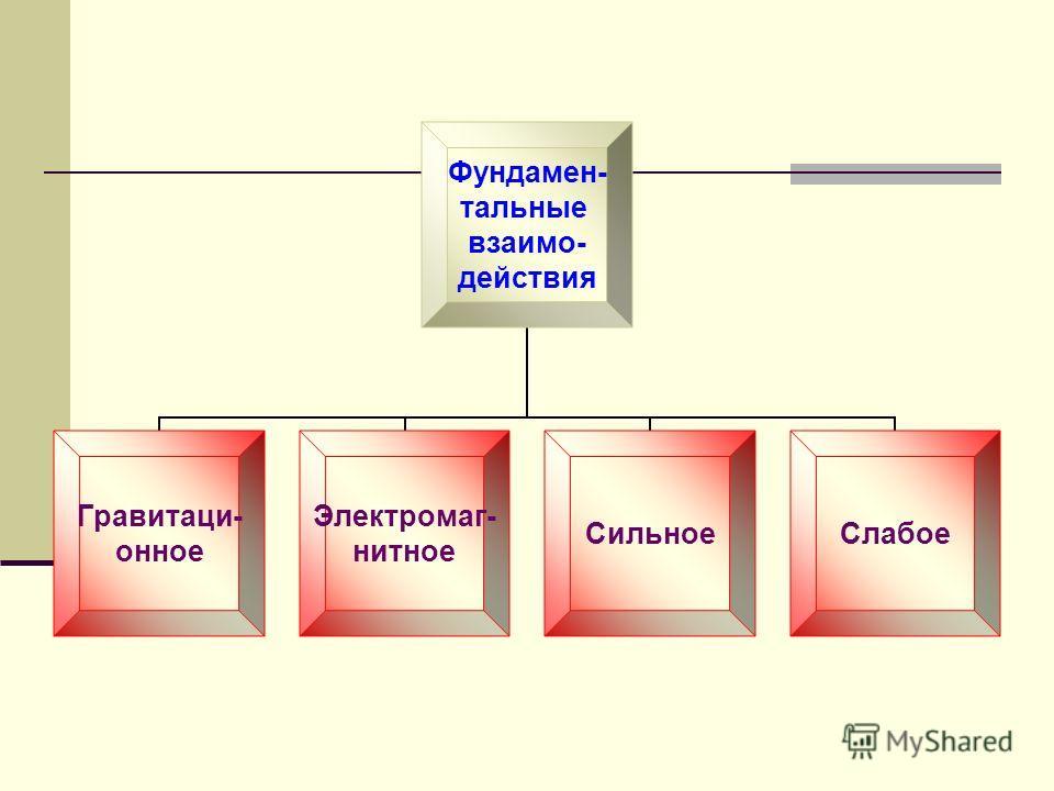 Фундамен- тальные взаимо- действия Гравитаци- онное Электромаг- нитное СильноеСлабое