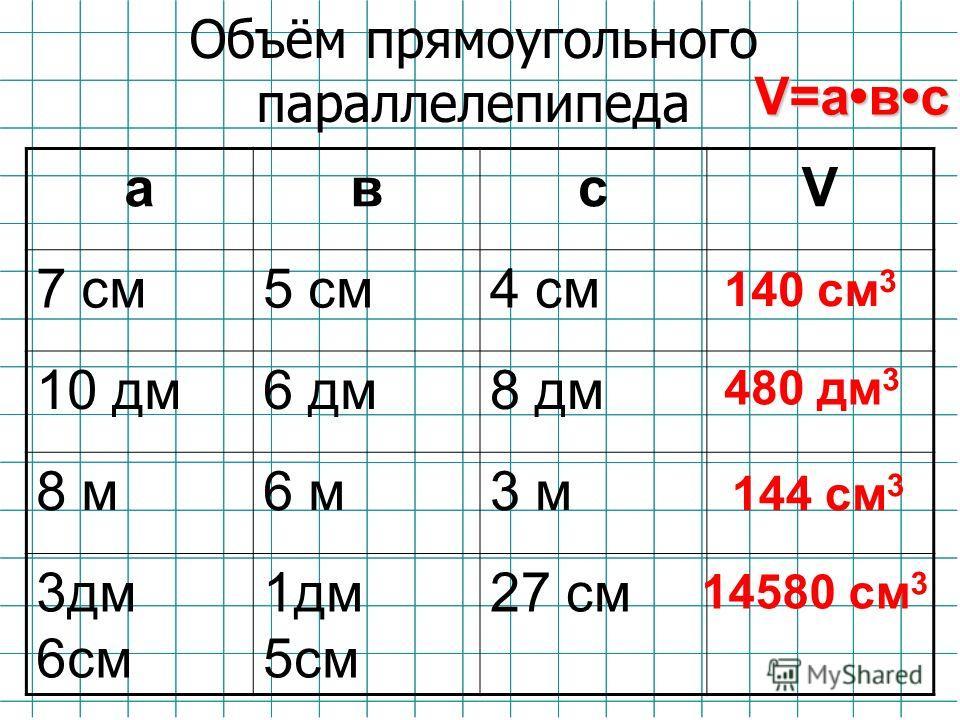 Объём прямоугольного параллелепипеда авсV 7 cм7 cм5 см4 см 10 дм6 дм8 дм 8 м6 м3 м 3дм 6см 1дм 5см 27 см V=авс 140 см 3 480 дм 3 144 см 3 14580 см 3