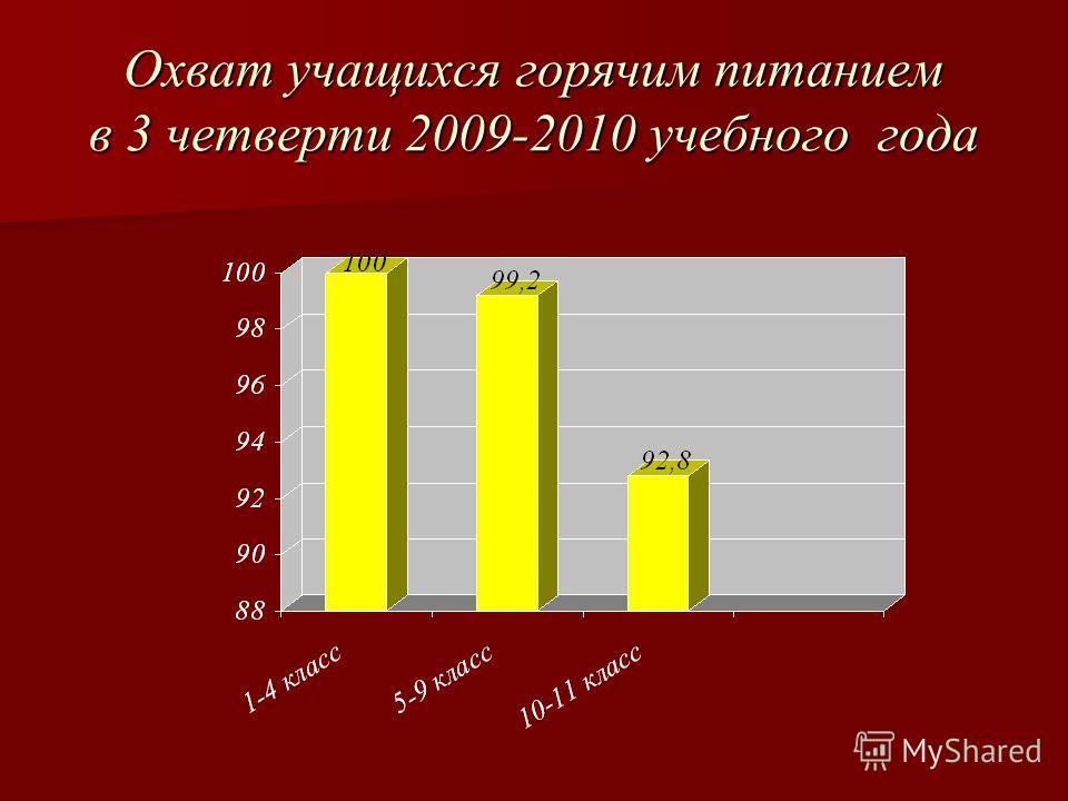Охват учащихся горячим питанием в 3 четверти 2009-2010 учебного года
