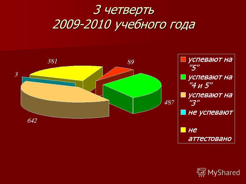 3 четверть 2009-2010 учебного года