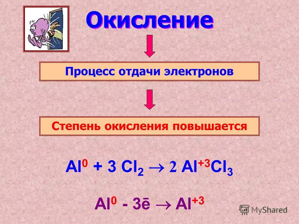 Окисление Процесс отдачи электронов Степень окисления повышается Al 0 - 3ē Al +3 Al 0 + 3 Cl 2 2 Al +3 Cl 3