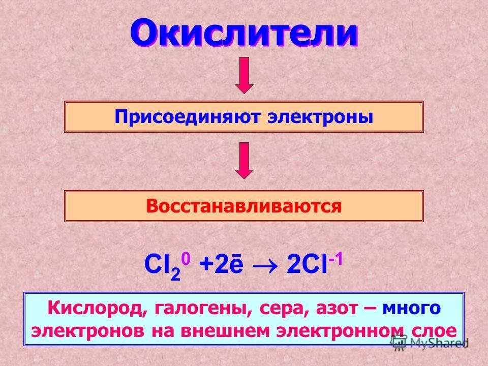 Окислители Присоединяют электроны Восстанавливаются Cl 2 0 +2ē 2Cl -1 Кислород, галогены, сера, азот – много электронов на внешнем электронном слое