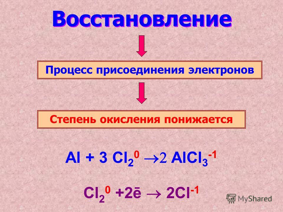 Восстановление Процесс присоединения электронов Степень окисления понижается Al + 3 Cl 2 0 AlCl 3 -1 Cl 2 0 +2ē 2Cl -1