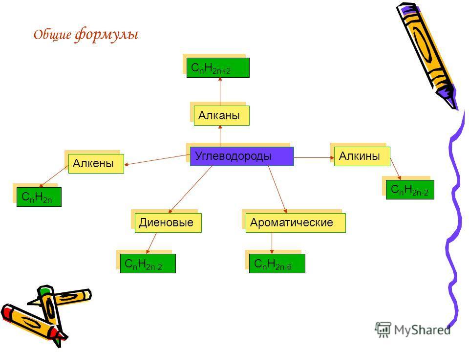 Общие формулы Углеводороды Алканы Алкены Алкины Диеновые Ароматические C n H 2n+2 C n H 2n C n H 2n-2 C n H 2n-6
