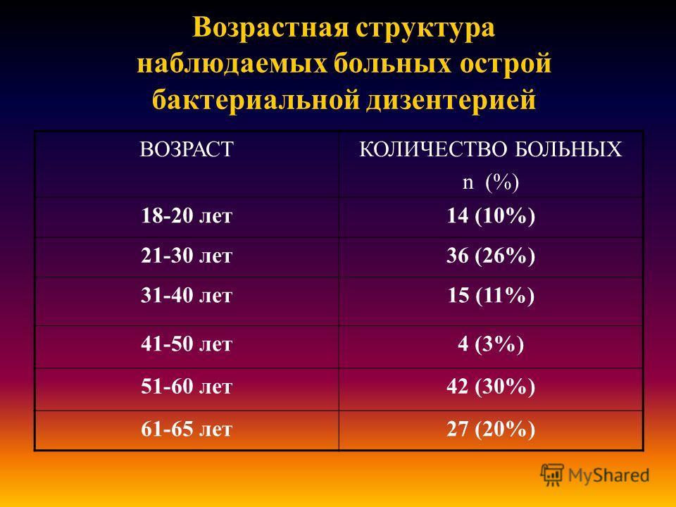 Возрастная структура наблюдаемых больных острой бактериальной дизентерией ВОЗРАСТКОЛИЧЕСТВО БОЛЬНЫХ n (%) 18-20 лет14 (10%) 21-30 лет36 (26%) 31-40 лет15 (11%) 41-50 лет4 (3%) 51-60 лет42 (30%) 61-65 лет27 (20%)