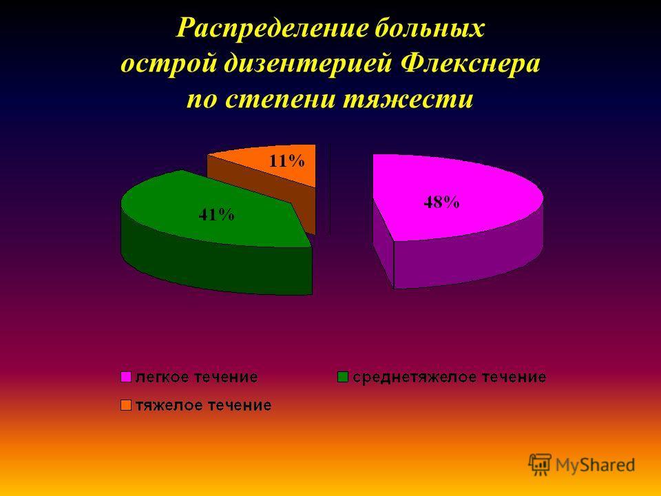 Распределение больных острой дизентерией Флекснера по степени тяжести