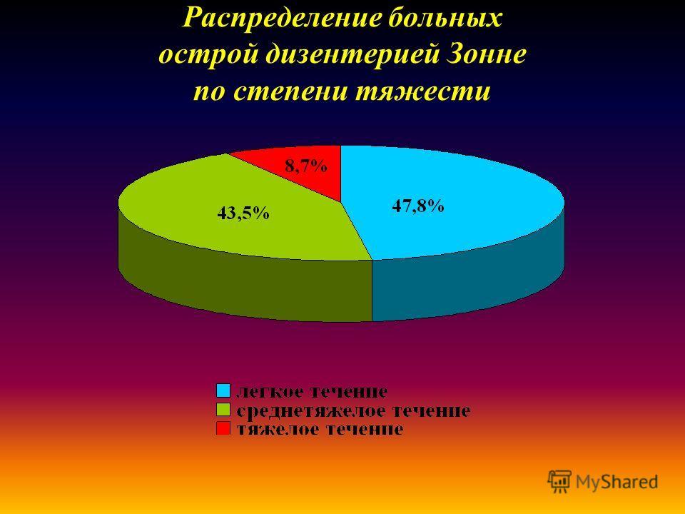 Распределение больных острой дизентерией Зонне по степени тяжести