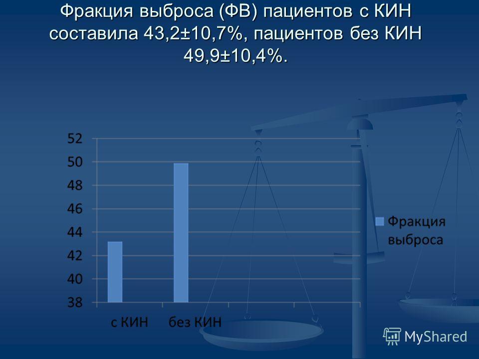 Фракция выброса (ФВ) пациентов с КИН составила 43,2±10,7%, пациентов без КИН 49,9±10,4%.