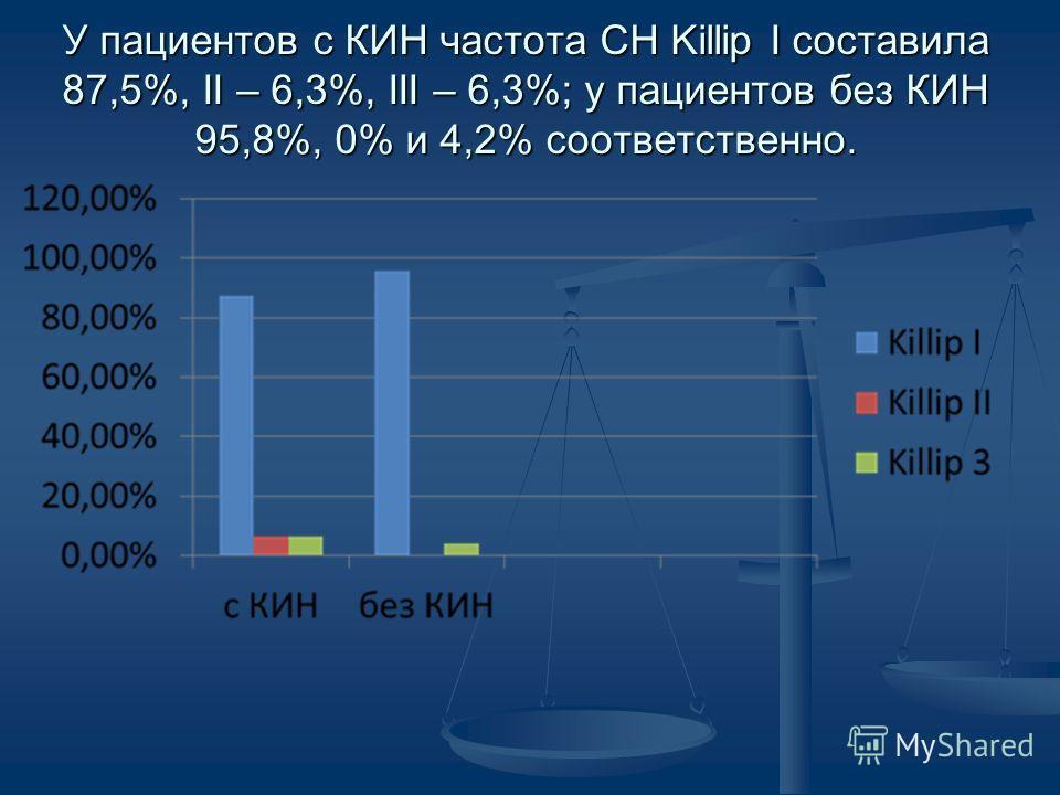 У пациентов с КИН частота СН Killip I составила 87,5%, II – 6,3%, III – 6,3%; у пациентов без КИН 95,8%, 0% и 4,2% соответственно.