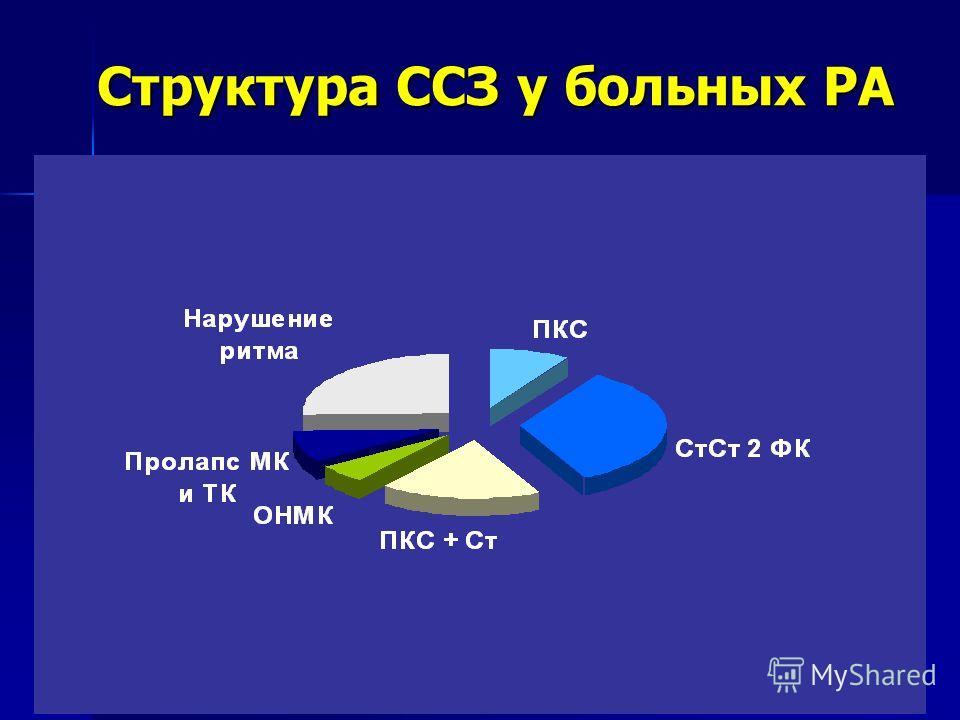Структура ССЗ у больных РА