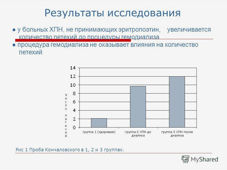 Результаты исследования у больных ХПН, не принимающих эритропоэтин, увеличивается количество петехий до процедуры гемодиализа процедура гемодиализа не оказывает влияния на количество петехий Число петехийЧисло петехий Рис 1 Проба Кончаловского в 1, 2
