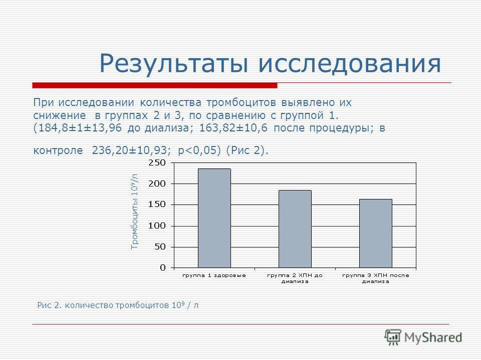 Результаты исследования При исследовании количества тромбоцитов выявлено их снижение в группах 2 и 3, по сравнению с группой 1. (184,8±1±13,96 до диализа; 163,82±10,6 после процедуры; в контроле 236,20±10,93; p