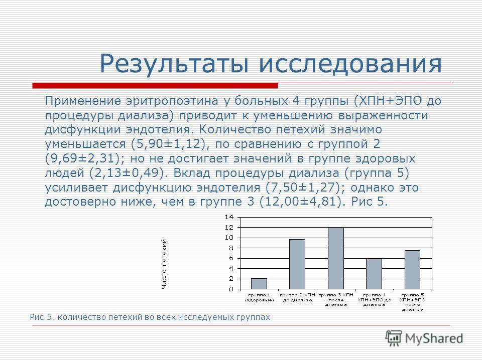 Результаты исследования Применение эритропоэтина у больных 4 группы (ХПН+ЭПО до процедуры диализа) приводит к уменьшению выраженности дисфункции эндотелия. Количество петехий значимо уменьшается (5,90±1,12), по сравнению с группой 2 (9,69±2,31); но н