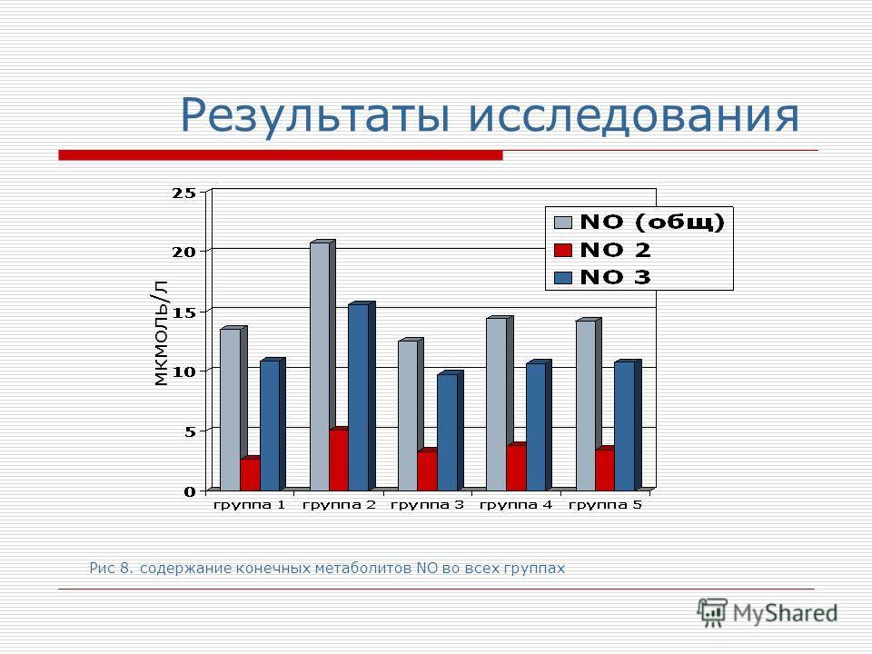 Результаты исследования мкмоль/л Рис 8. содержание конечных метаболитов NO во всех группах