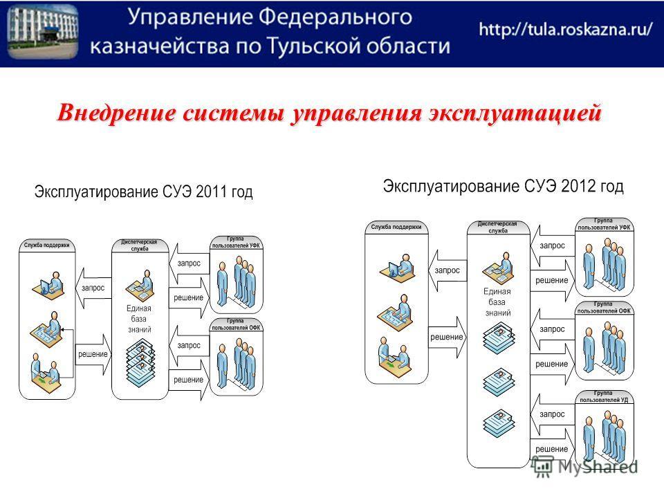 Внедрение системы управления эксплуатацией