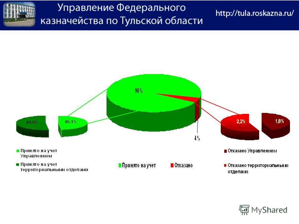 Мониторинг учета бюджетных обязательств в 2012г.