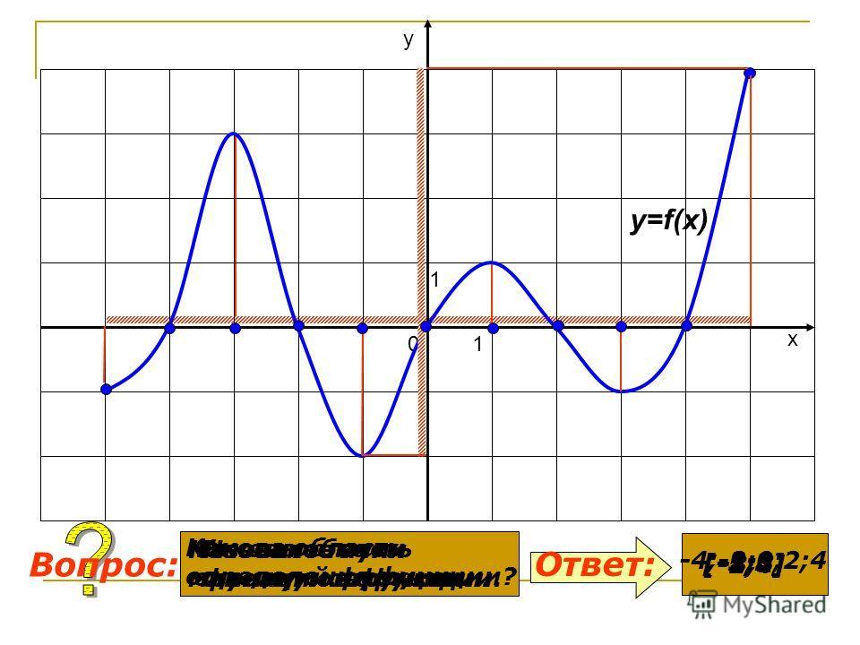 Какова область определения функции? Какова область значений функции. Ответ: Вопрос: y=f(x) 0 1 1 х у [-5;5] [-2;4] Назовите нули функции. -4;-2;0;2;4 Назовите точки максимумов функции. -3;1 Назовите точки минимумов функции. -1;3