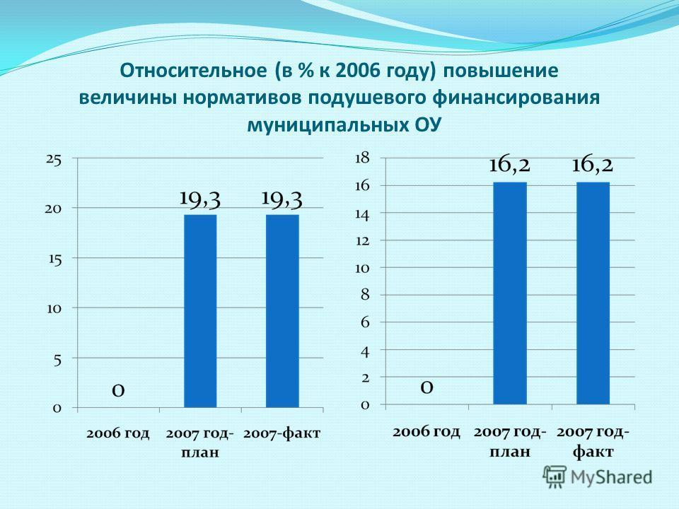 Относительное (в % к 2006 году) повышение величины нормативов подушевого финансирования муниципальных ОУ