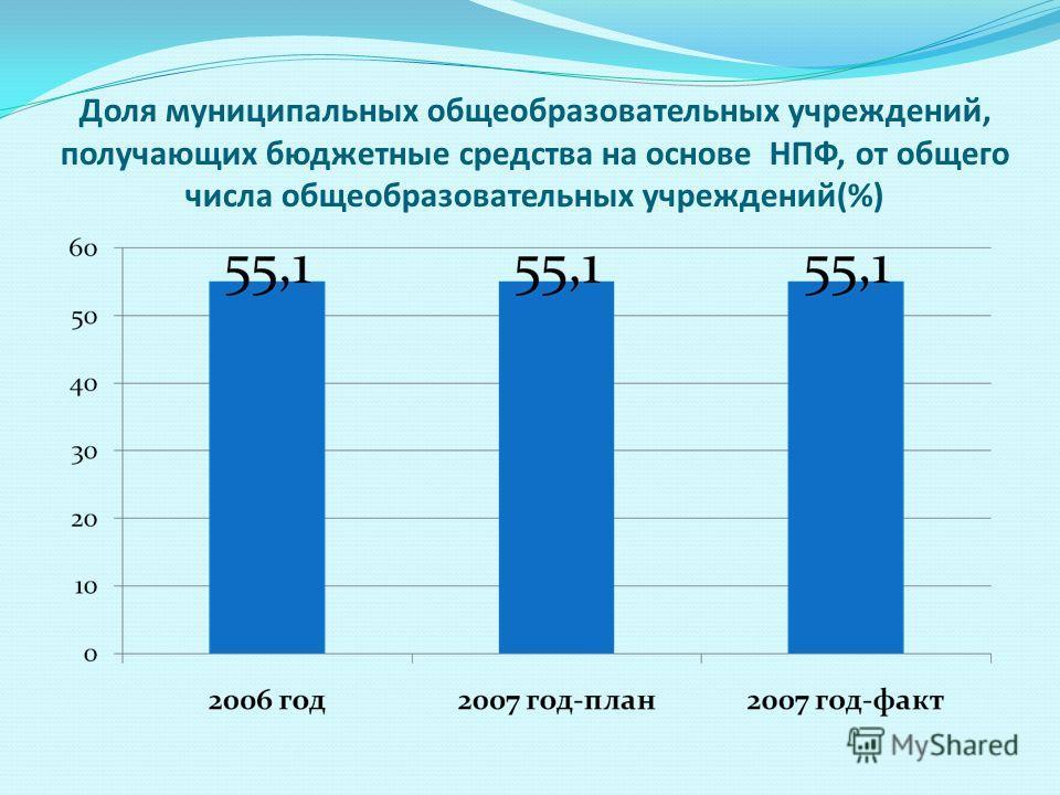 Доля муниципальных общеобразовательных учреждений, получающих бюджетные средства на основе НПФ, от общего числа общеобразовательных учреждений(%)