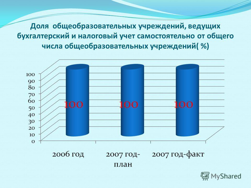 Доля общеобразовательных учреждений, ведущих бухгалтерский и налоговый учет самостоятельно от общего числа общеобразовательных учреждений( %)