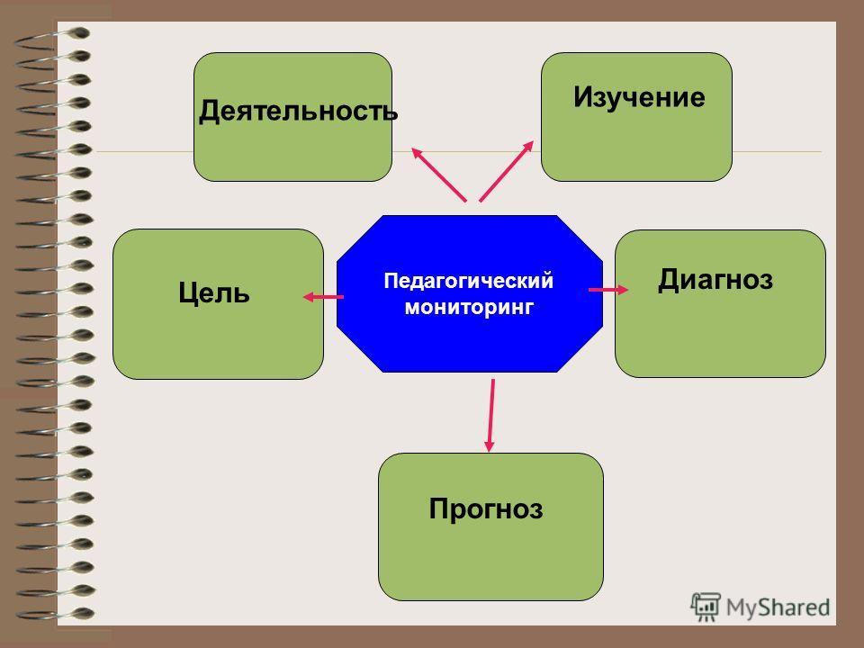 Педагогический мониторинг Деятельность Цель Изучение Прогноз Диагноз