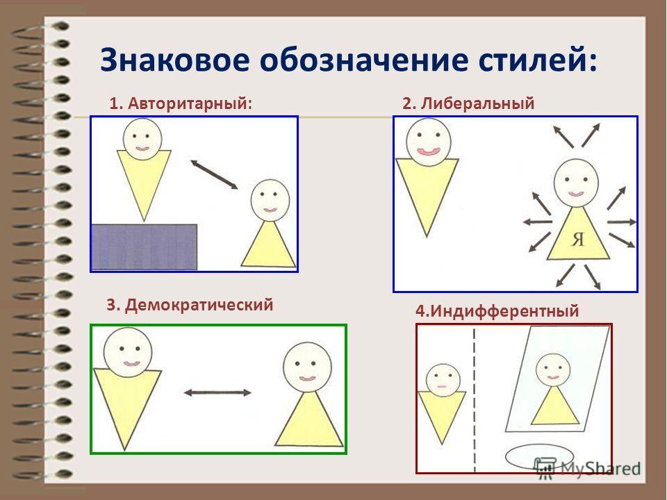 Знаковое обозначение стилей: 1. Авторитарный: 3. Демократический 2. Либеральный 4.Индифферентный
