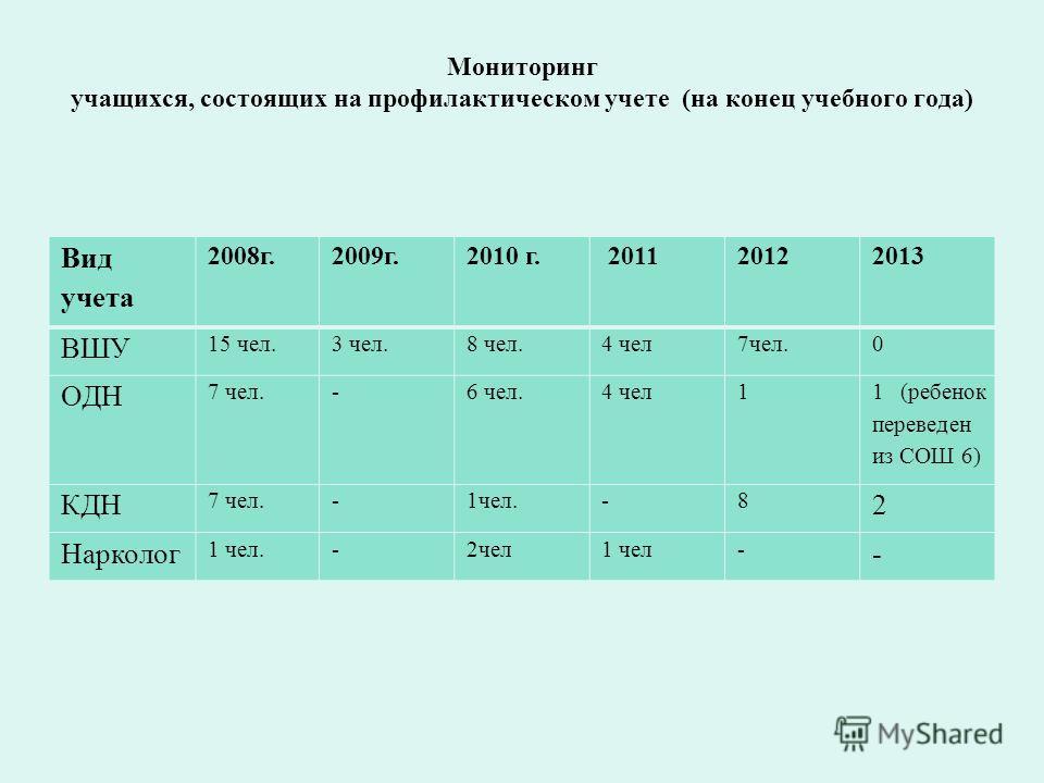 Мониторинг учащихся, состоящих на профилактическом учете (на конец учебного года) Вид учета 2008г.2009г.2010 г. 2011 2012 2013 ВШУ 15 чел.3 чел.8 чел.4 чел7чел.0 ОДН 7 чел.-6 чел.4 чел1 1 (ребенок переведен из СОШ 6) КДН 7 чел.-1чел.-8 2 Нарколог 1 ч