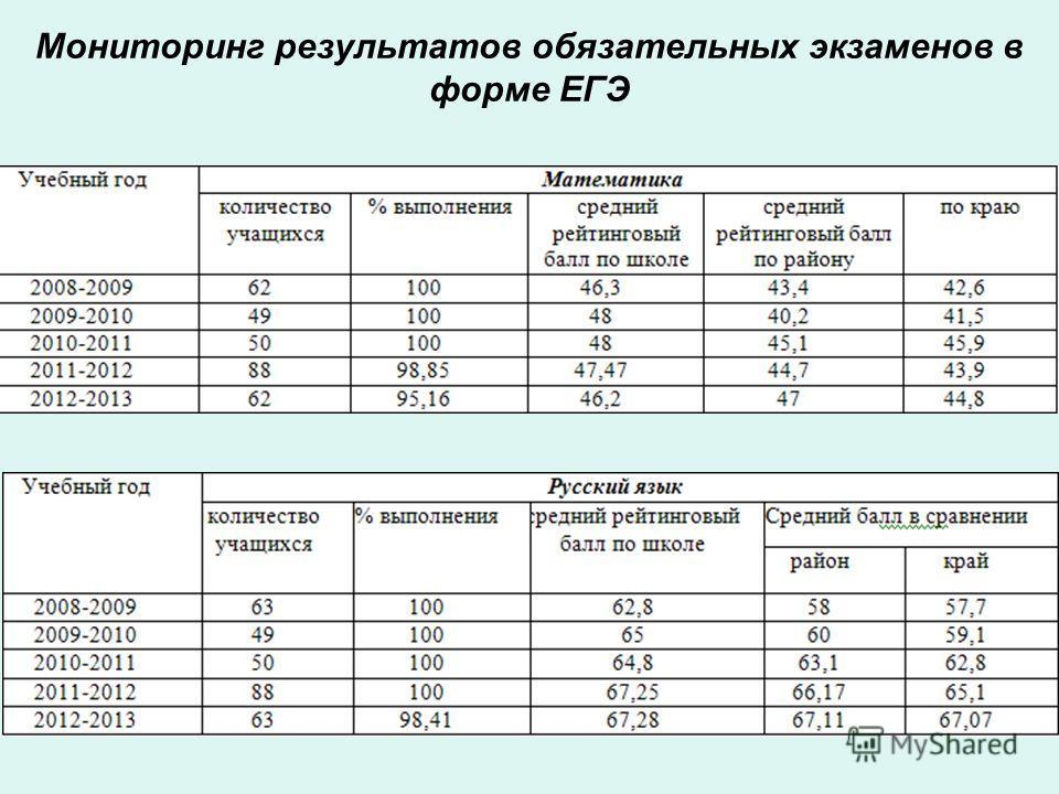 Мониторинг результатов обязательных экзаменов в форме ЕГЭ