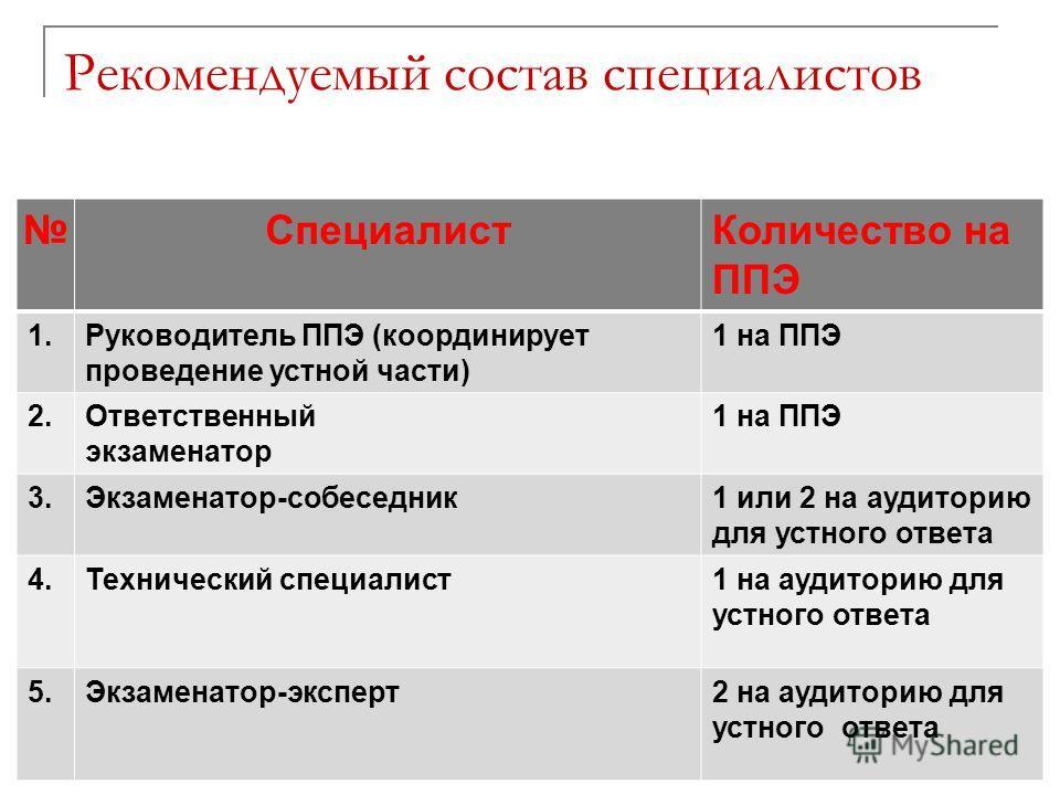 Рекомендуемый состав специалистов СпециалистКоличество на ППЭ 1.Руководитель ППЭ (координирует проведение устной части) 1 на ППЭ 2.Ответственный экзаменатор 1 на ППЭ 3.Экзаменатор-собеседник1 или 2 на аудиторию для устного ответа 4.Технический специа