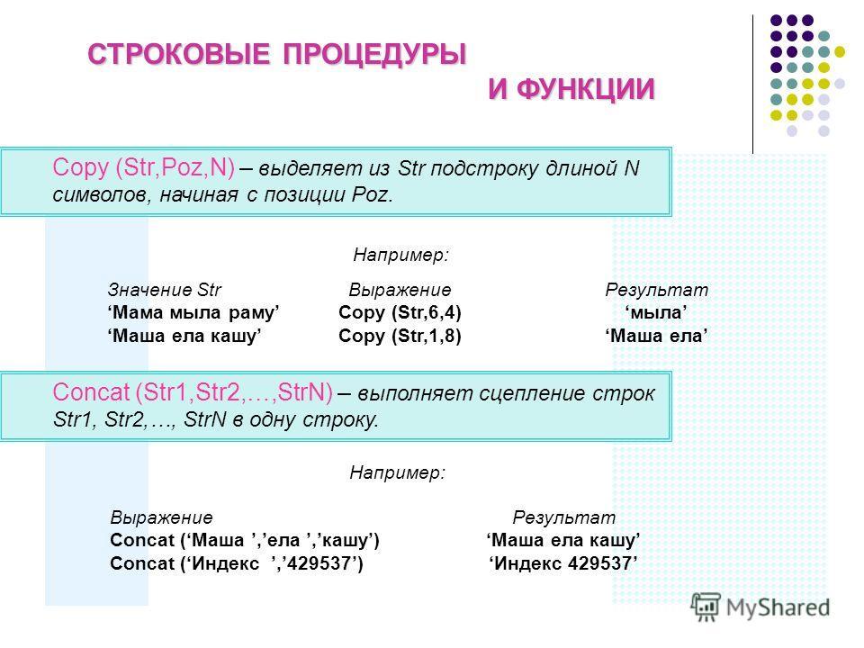 СТРОКОВЫЕ ПРОЦЕДУРЫ И ФУНКЦИИ Copy (Str,Poz,N) – выделяет из Str подстроку длиной N символов, начиная с позиции Poz. Выражение Copy (Str,6,4) Copy (Str,1,8) Результат мыла Маша ела Concat (Str1,Str2,…,StrN) – выполняет сцепление строк Str1, Str2,…, S