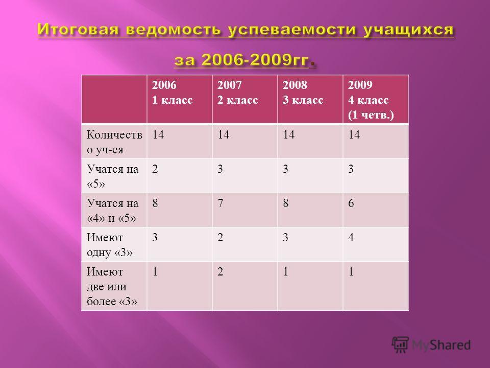 2006 1 класс 2007 2 класс 2008 3 класс 2009 4 класс (1 четв.) Количеств о уч - ся 14 Учатся на «5» 2333 Учатся на «4» и «5» 8786 Имеют одну «3» 3234 Имеют две или более «3» 1211
