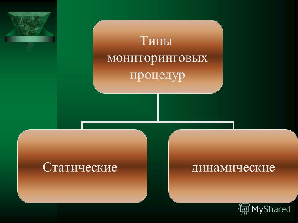 Типы мониторинговых процедур Статическиединамические