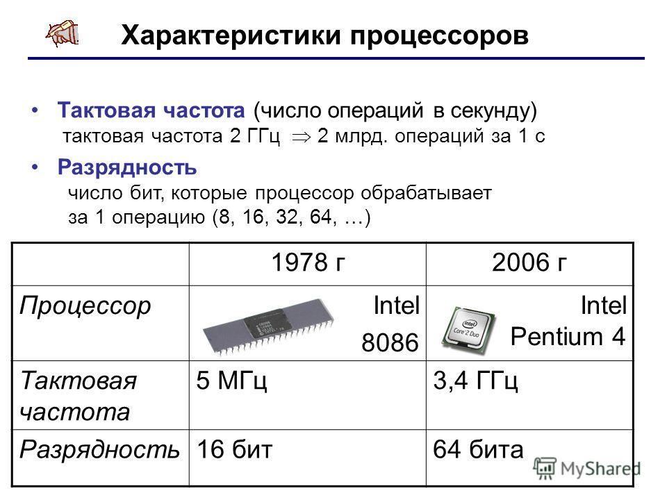 Характеристики процессоров Тактовая частота (число операций в секунду) тактовая частота 2 ГГц 2 млрд. операций за 1 с Разрядность число бит, которые процессор обрабатывает за 1 операцию (8, 16, 32, 64, …) 1978 г2006 г Процессор Intel 8086 Intel Penti
