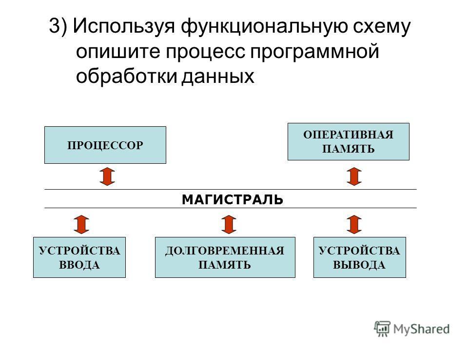 3) Используя функциональную схему опишите процесс программной обработки данных ОПЕРАТИВНАЯ ПАМЯТЬ УСТРОЙСТВА ВВОДА УСТРОЙСТВА ВЫВОДА ДОЛГОВРЕМЕННАЯ ПАМЯТЬ ПРОЦЕССОР МАГИСТРАЛЬ