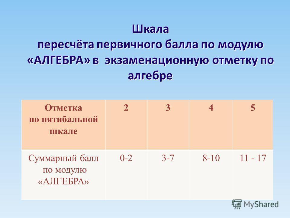 Шкала пересчёта первичного балла по модулю «АЛГЕБРА» в экзаменационную отметку по алгебре Отметка по пятибальной шкале 2345 Суммарный балл по модулю «АЛГЕБРА» 0-23-78-1011 - 17