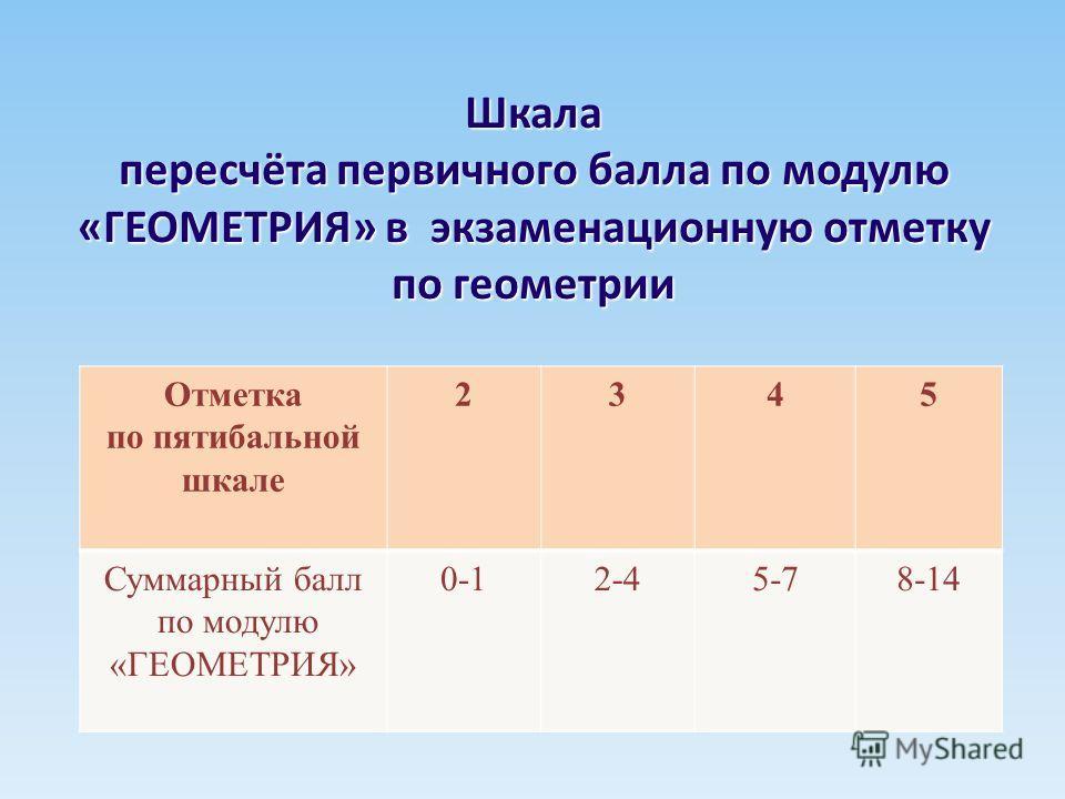 Шкала пересчёта первичного балла по модулю «ГЕОМЕТРИЯ» в экзаменационную отметку по геометрии Отметка по пятибальной шкале 2345 Суммарный балл по модулю «ГЕОМЕТРИЯ» 0-12-45-78-14