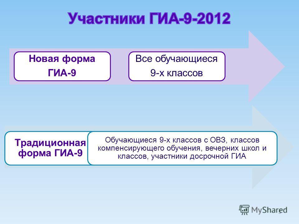 5 Новая форма ГИА-9 Все обучающиеся 9-х классов Традиционная форма ГИА-9 Обучающиеся 9-х классов с ОВЗ, классов компенсирующего обучения, вечерних школ и классов, участники досрочной ГИА
