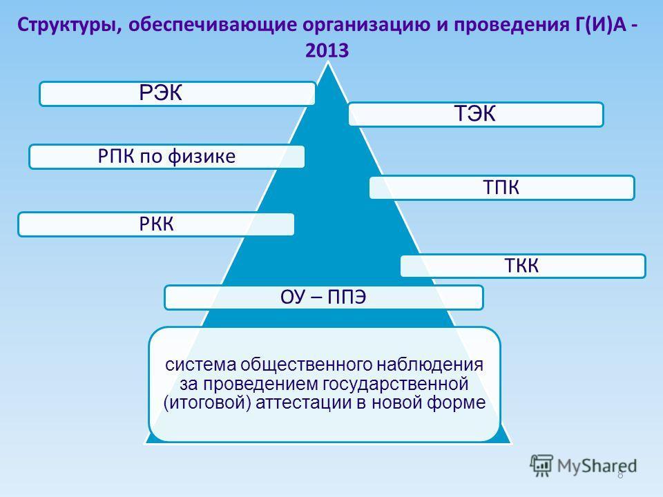Структуры, обеспечивающие организацию и проведения Г(И)А - 2013 РЭКТЭК РПК по физикеТПКРККТККОУ – ППЭ система общественного наблюдения за проведением государственной (итоговой) аттестации в новой форме 8