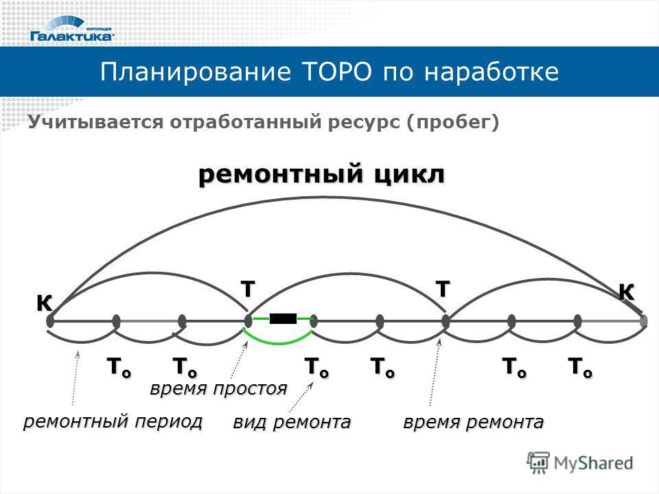 Планирование ТОРО по наработке Учитывается отработанный ресурс (пробег) ремонтный цикл ремонтный период время ремонта вид ремонта ТТ ТоТоТоТо ТоТоТоТо ТоТоТоТо ТоТоТоТо ТоТоТоТо ТоТоТоТо время простоя К К