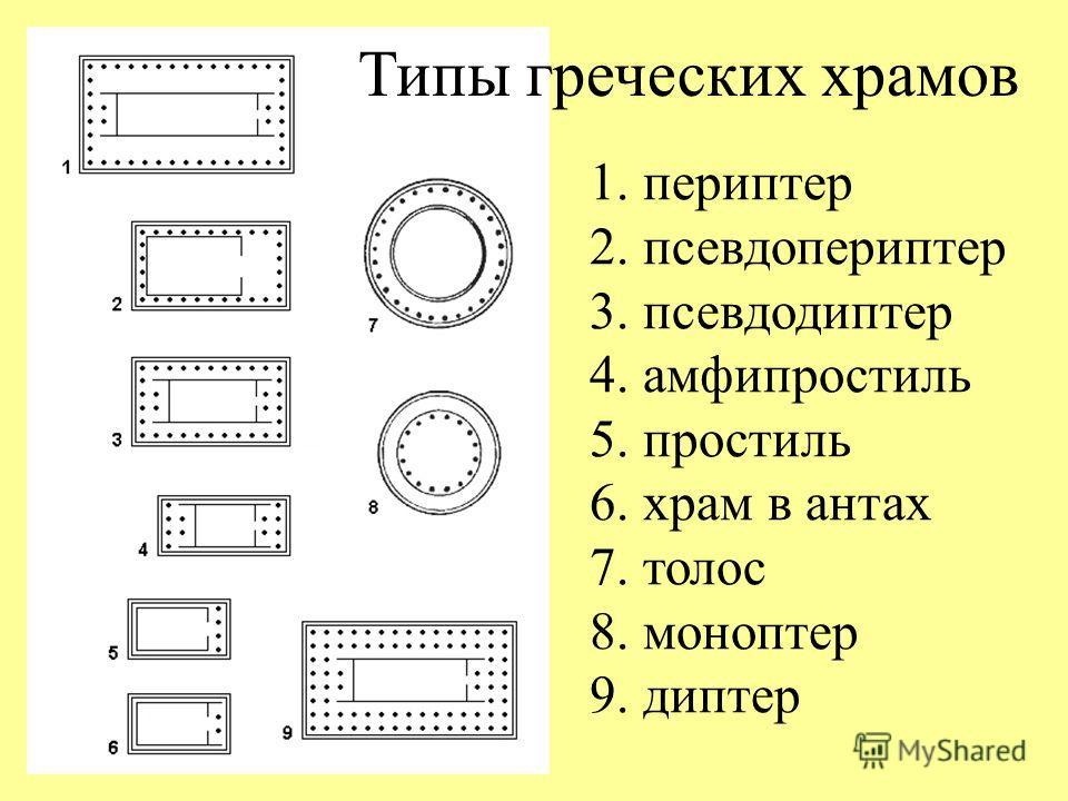Типы греческих храмов 1. периптер 2. псевдопериптер 3. псевдодиптер 4. амфипростиль 5. простиль 6. храм в антах 7. толос 8. моноптер 9. диптер