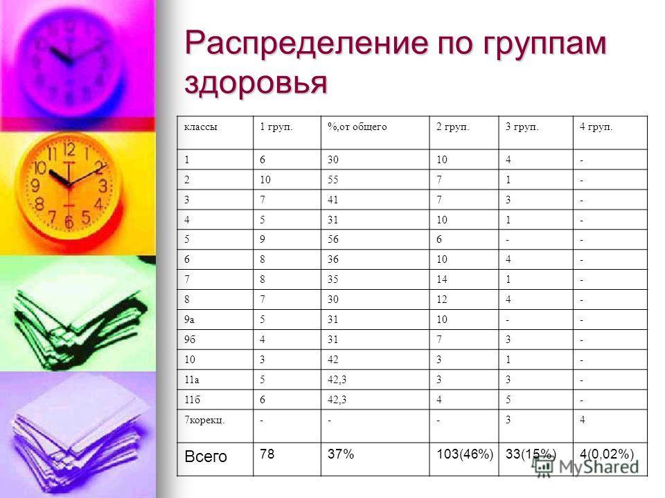 Распределение по группам здоровья классы1 груп.%,от общего2 груп.3 груп.4 груп. 1630104- 2 5571- 374173- 4531101- 59566-- 6836104- 7835141- 8730124- 9а53110-- 9б43173- 1034231- 11а542,333- 11б642,345- 7корекц.---34 Всего 7837%103(46%)33(15%)4(0,02%)