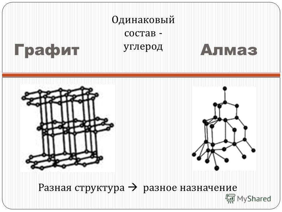 Графит Алмаз Одинаковый состав - углерод Разная структура разное назначение
