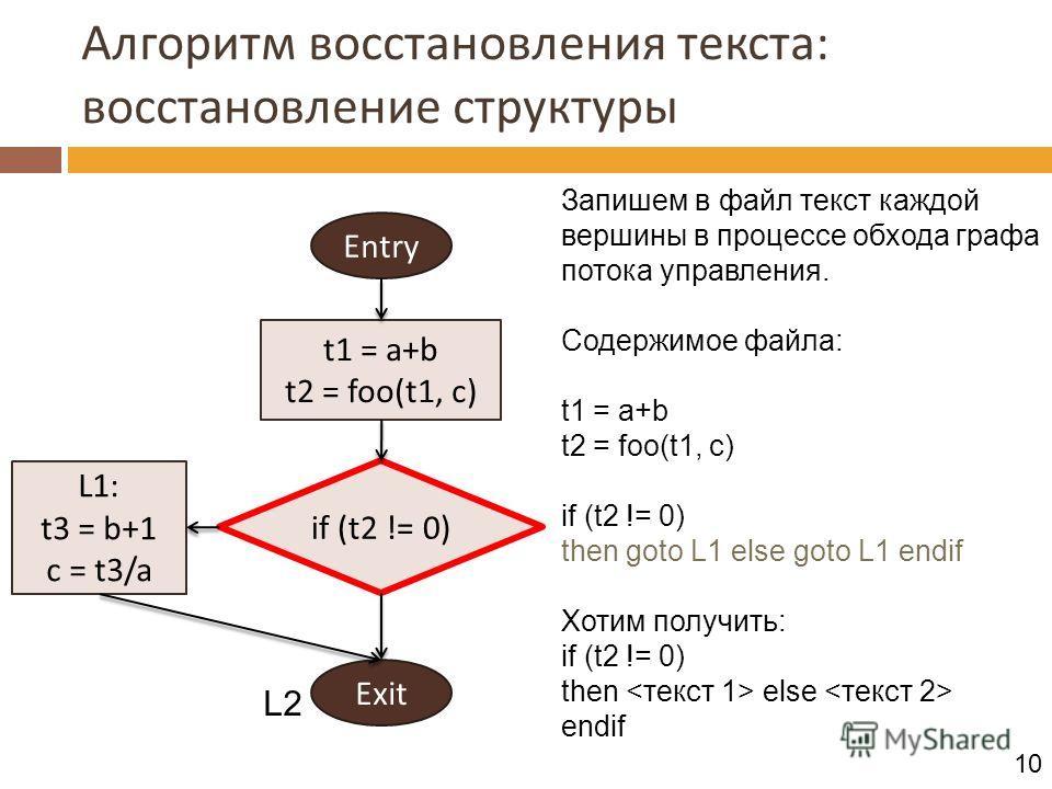 Алгоритм восстановления текста: восстановление структуры Entry Exit if (t2 != 0) t1 = a+b t2 = foo(t1, c) L1: t3 = b+1 c = t3/a Запишем в файл текст каждой вершины в процессе обхода графа потока управления. Содержимое файла: t1 = a+b t2 = foo(t1, c)