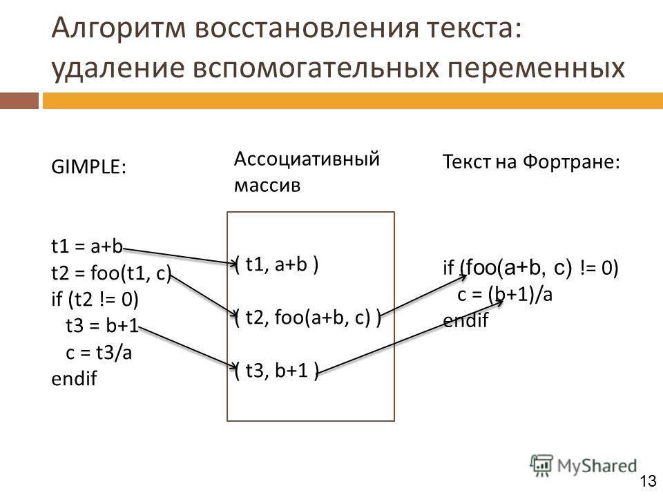 Алгоритм восстановления текста: удаление вспомогательных переменных GIMPLE: t1 = a+b t2 = foo(t1, c) if (t2 != 0) t3 = b+1 c = t3/a endif ( t1, a+b ) ( t2, foo(a+b, c) ) ( t3, b+1 ) Ассоциативный массив Текст на Фортране: if ( foo(a+b, c) != 0) c = (