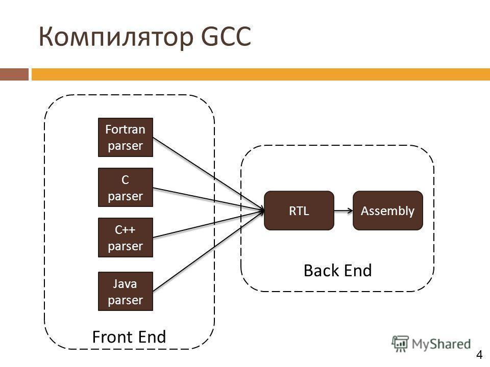 Компилятор GCC Back End Front End C parser C++ parser Fortran parser Java parser RTLAssembly 4