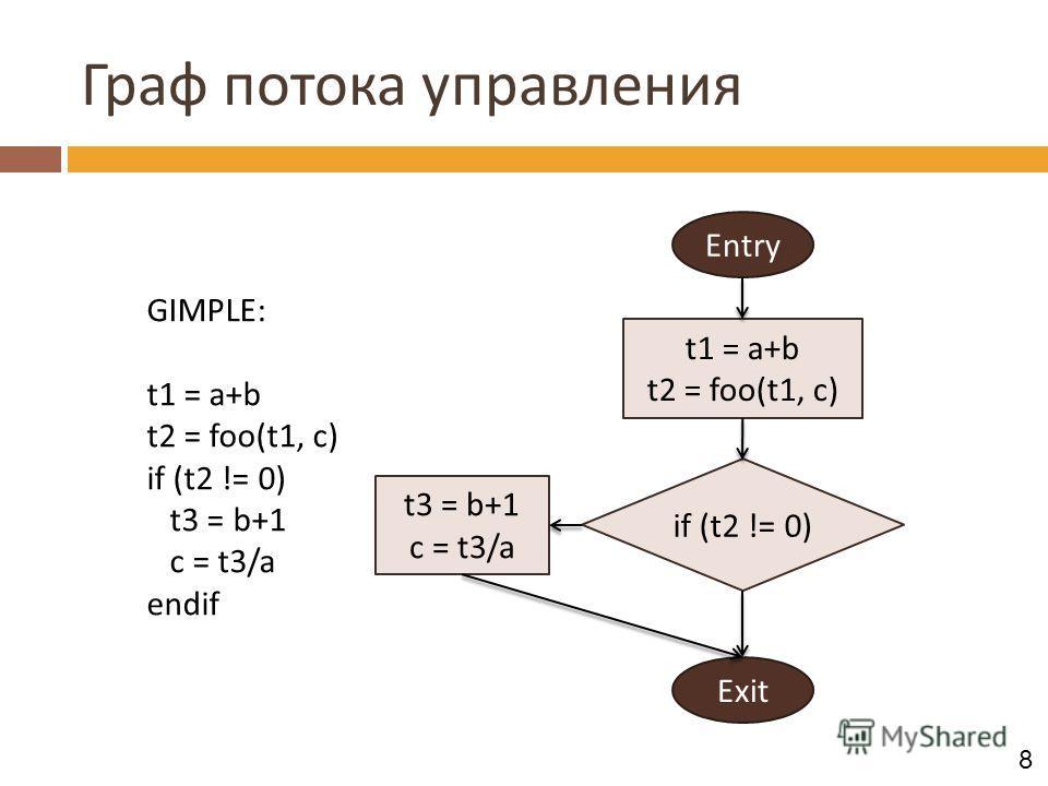 Граф потока управления GIMPLE: t1 = a+b t2 = foo(t1, c) if (t2 != 0) t3 = b+1 c = t3/a endif Entry Exit if (t2 != 0) t1 = a+b t2 = foo(t1, c) t3 = b+1 c = t3/a 8