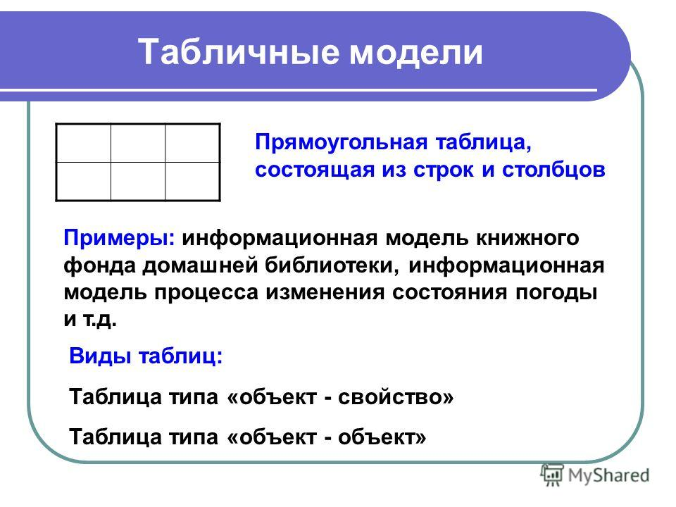 Табличные модели Прямоугольная таблица, состоящая из строк и столбцов Примеры: информационная модель книжного фонда домашней библиотеки, информационная модель процесса изменения состояния погоды и т.д. Виды таблиц: Таблица типа «объект - свойство» Та